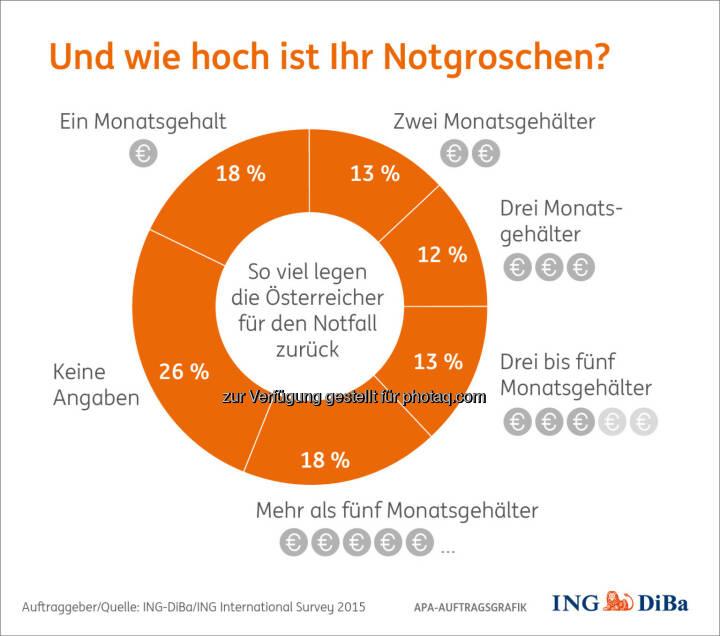 """Grafik """"Und wie hoch ist ihr Notgroschen"""" : Umfrage im Auftrag der ING-DiBa: Ausgaben steigen – Notgroschen wird noch wichtiger: Fotocredit: ING-DiBa/ING International Survey 2015"""