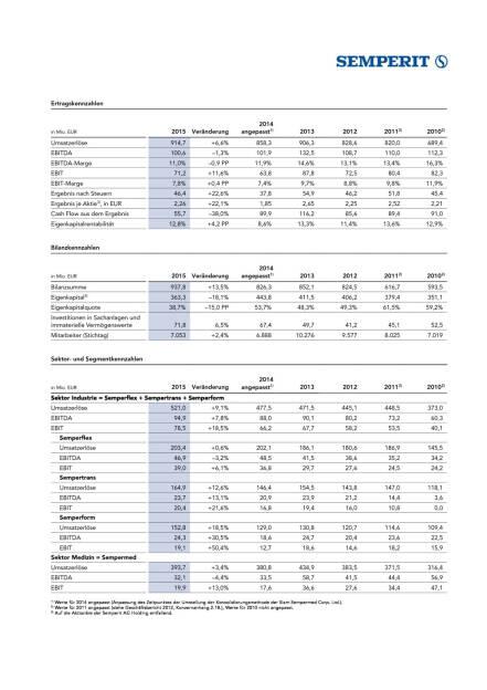 Ergebnisse Semperit, Seite 1/6, komplettes Dokument unter http://boerse-social.com/static/uploads/file_795_ergebnisse_semperit.pdf (17.03.2016)