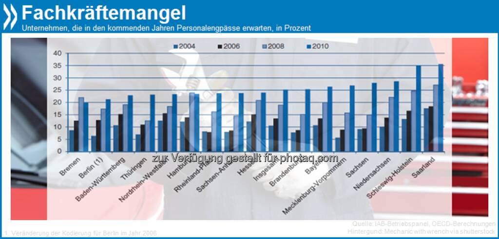 Kostbare Ressourcen: Immer mehr deutschen Unternehmen mangelt es an Fachkräften. Im Saarland und in Schleswig-Holstein erwartete 2010 etwa jeder dritte Betrieb Engpässe.  Mehr Infos in Zuwanderung ausländischer Arbeitskräfte: Deutschland unter http://bit.ly/ZcNPNo (S. 41), © OECD (09.04.2013)