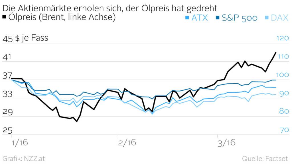 Ölpreis vs. Aktienmärkte (Grafik von http://www.nzz.at) (18.03.2016)