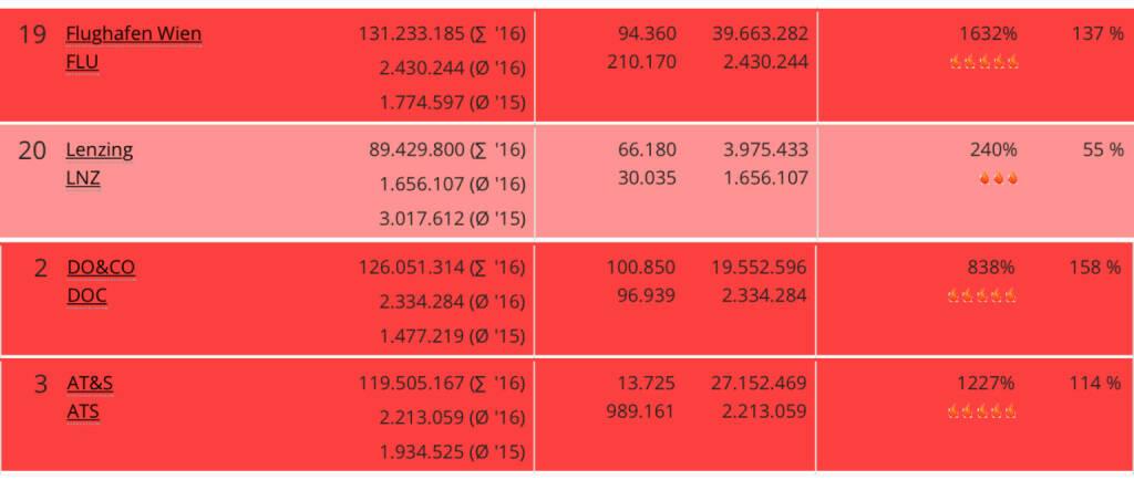 Ytd-Volumen Flughafen, Lenzing, Do&Co und AT&S per März Verfall  by http://www.boerse-social.com (20.03.2016)