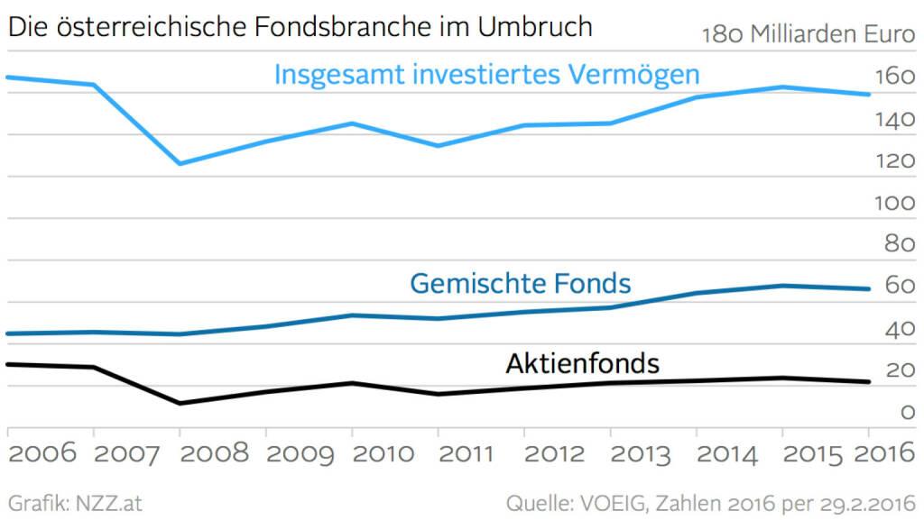 Die österreichische Fondsbranche im Umbruch (Grafik von http://www.nzz.at) (21.03.2016)