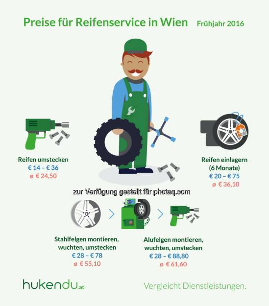 Grafik Reifenservice in Wien : Preisunterschiede von über 300 Prozent : Fotocredit: hukendu / Otago Online Consulting GmbH, © Aussender (28.03.2016)