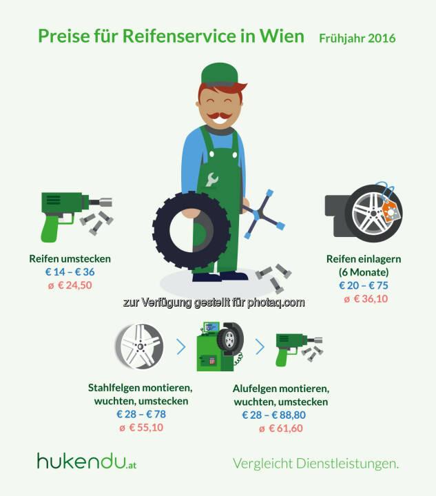 Grafik Reifenservice in Wien : Preisunterschiede von über 300 Prozent : Fotocredit: hukendu / Otago Online Consulting GmbH
