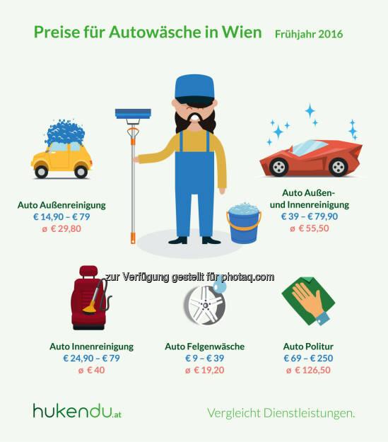 Grafik Autowäsche in Wien : Preisunterschiede von über 300 Prozent : Fotocredit: hukendu / Otago Online Consulting GmbH, © Aussender (28.03.2016)