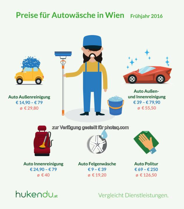 Grafik Autowäsche in Wien : Preisunterschiede von über 300 Prozent : Fotocredit: hukendu / Otago Online Consulting GmbH