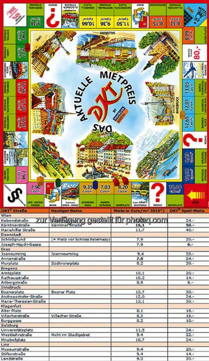 DKT wird 80: Was die Miete auf den Spielfeldern tatsächlich kostet : Fotocredit: ImmobilienScout24