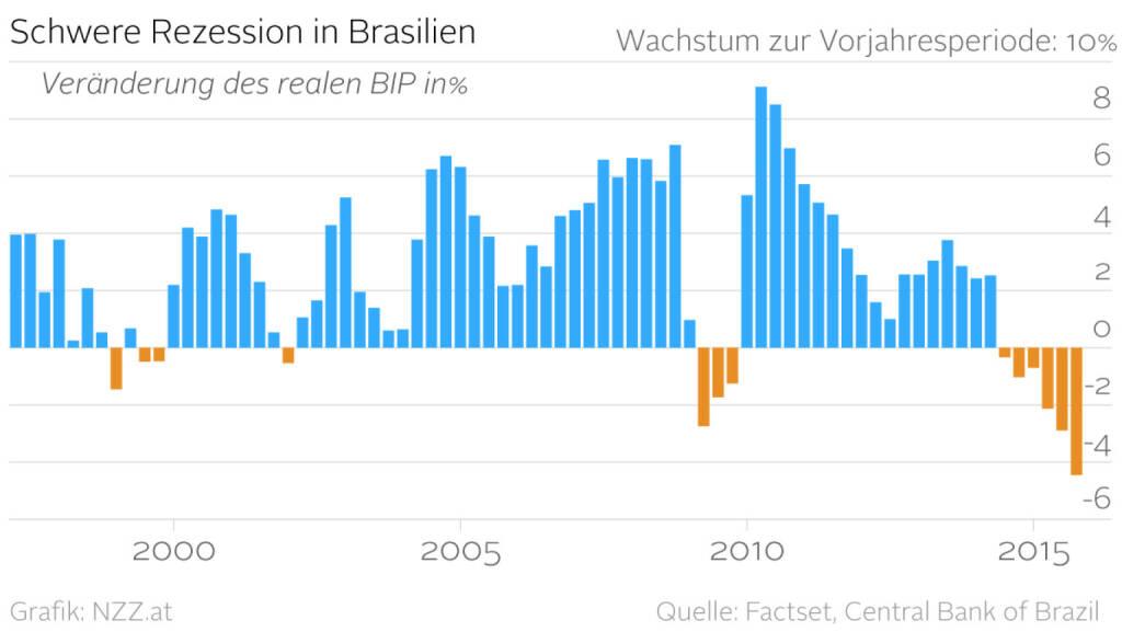 Schwere Rezession in Brasilien (Grafik von http://www.nzz.at) (30.03.2016)