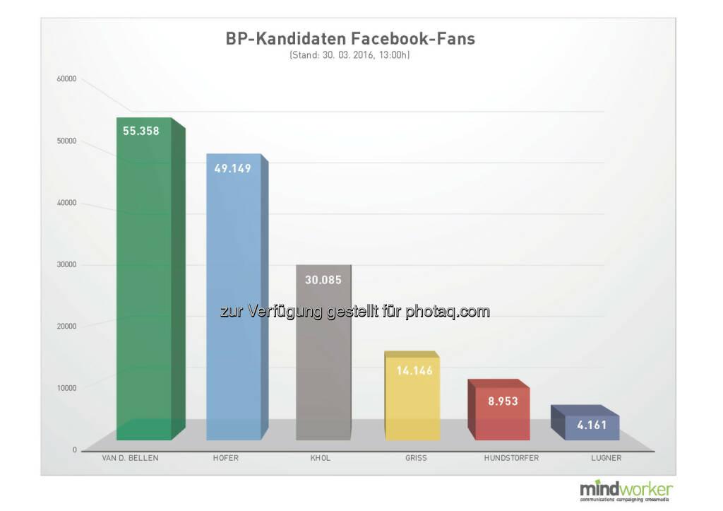 mindworker: BP-Kandidaten Facebook-Fans (Grafik: Mindworker Kommunikationsagentur), © Aussender (31.03.2016)