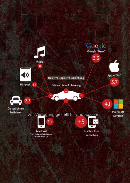 Grafik kognitive Ablenkungen beim Autofahren : Fotocredit: Copyright Dolphin Technologies, © Aussender (01.04.2016)
