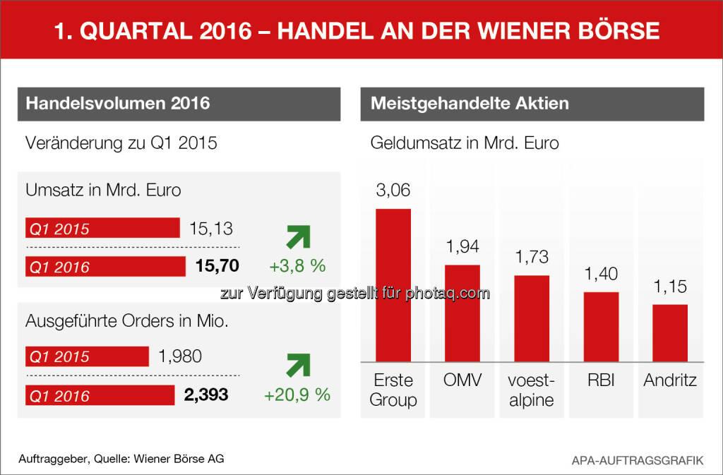 Handelsumsätze Wiener Börse Q1 (APA, Wiener Börse), © Aussender (04.04.2016)