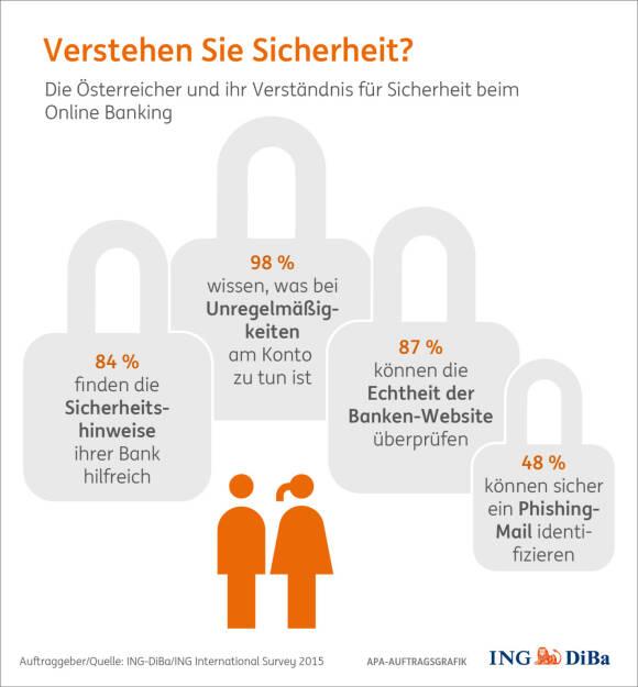 ING DiBa: Verstehen Sie Sicherheit?, © Aussender (06.04.2016)