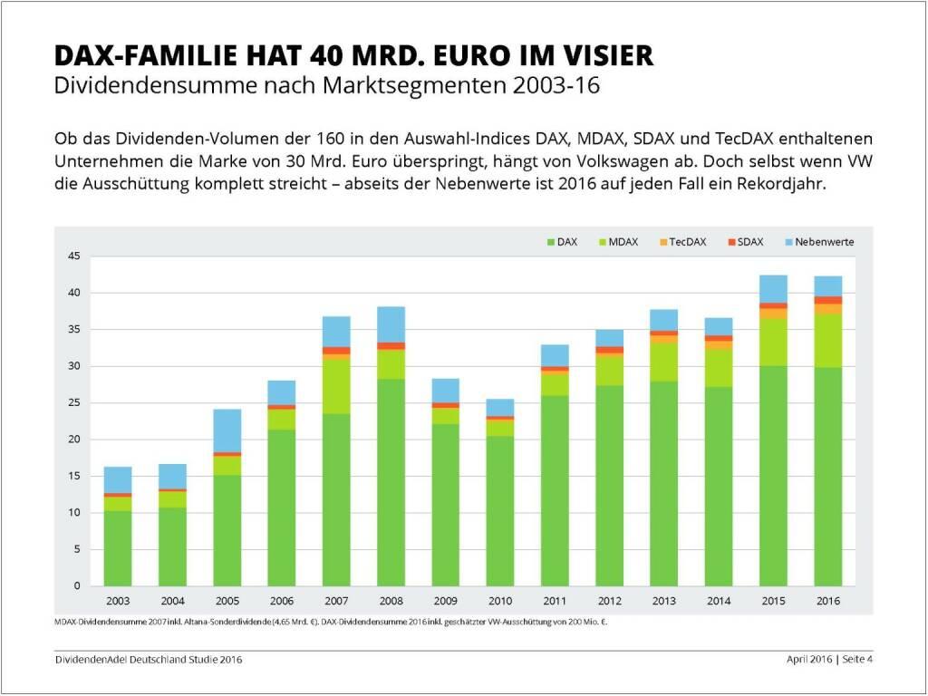 Dividendenstudie 2016: DAX-Familie hat 40 Mrd. Euro im Visier, © Dividendenadel.de (06.04.2016)