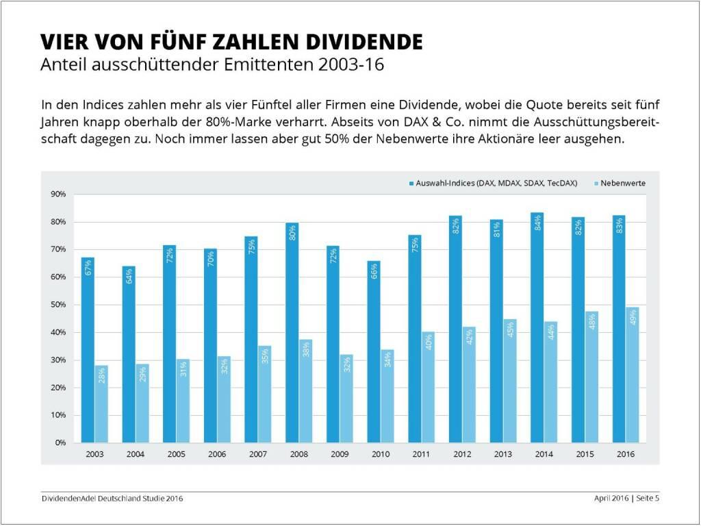 Dividendenstudie 2016: Vier von fünf zahlen Dividenden, © Dividendenadel.de (06.04.2016)