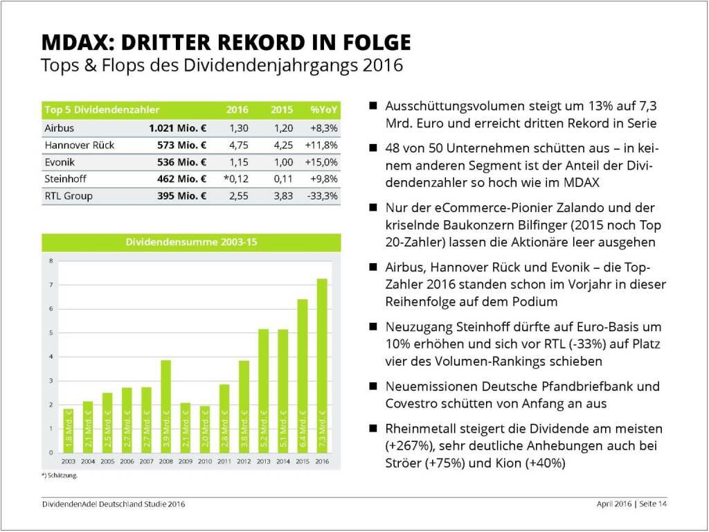 Dividendenstudie 2016: MDAX mit drittem Rekord in Folge, © Dividendenadel.de (06.04.2016)