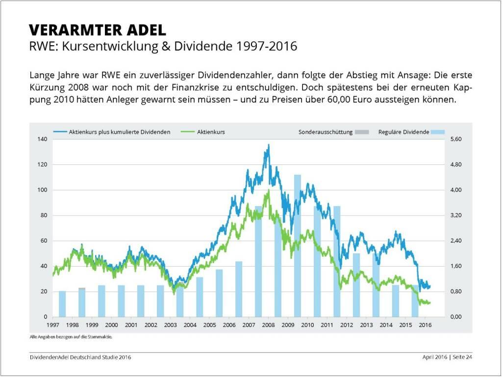Dividendenstudie 2016: Verarmter Adel, © Dividendenadel.de (06.04.2016)