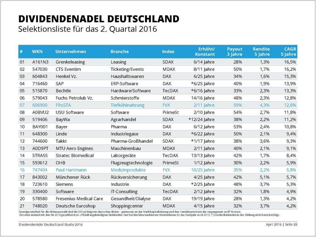 Dividendenstudie 2016: Dividendenadel Deutschland, © Dividendenadel.de (06.04.2016)