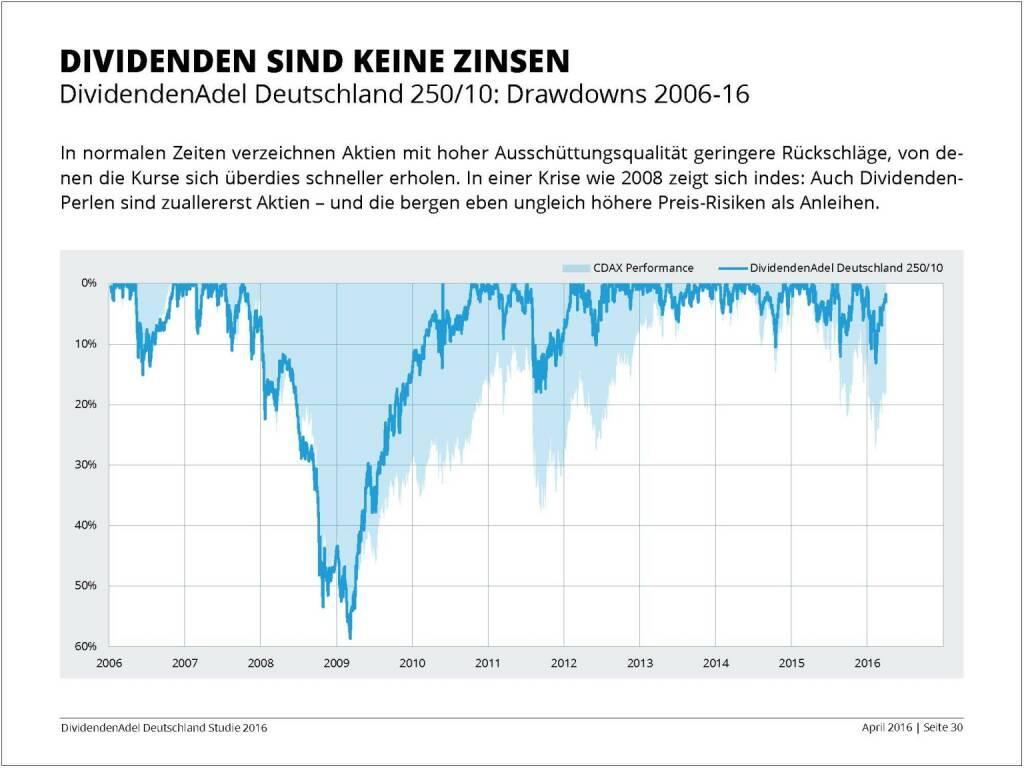 Dividendenstudie 2016: Dividenden sind keine Zinsen, © Dividendenadel.de (06.04.2016)