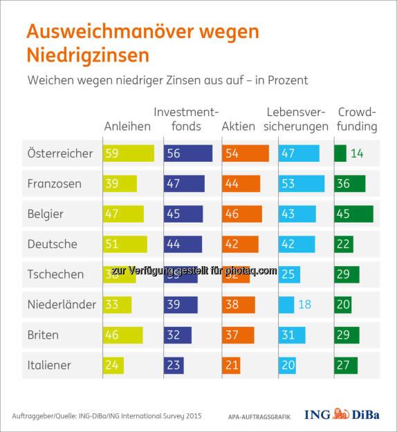 """Grafik """"Ausweichmanöver wegen Niedrigzinsen"""" : Umfrage im Auftrag der ING-DiBa: Niedrigzinsen machen klassische Alternativen für Österreicher überdurchschnittlich interessant : © ING-DiBa/ING International Survey 2015, © Aussender (08.04.2016)"""