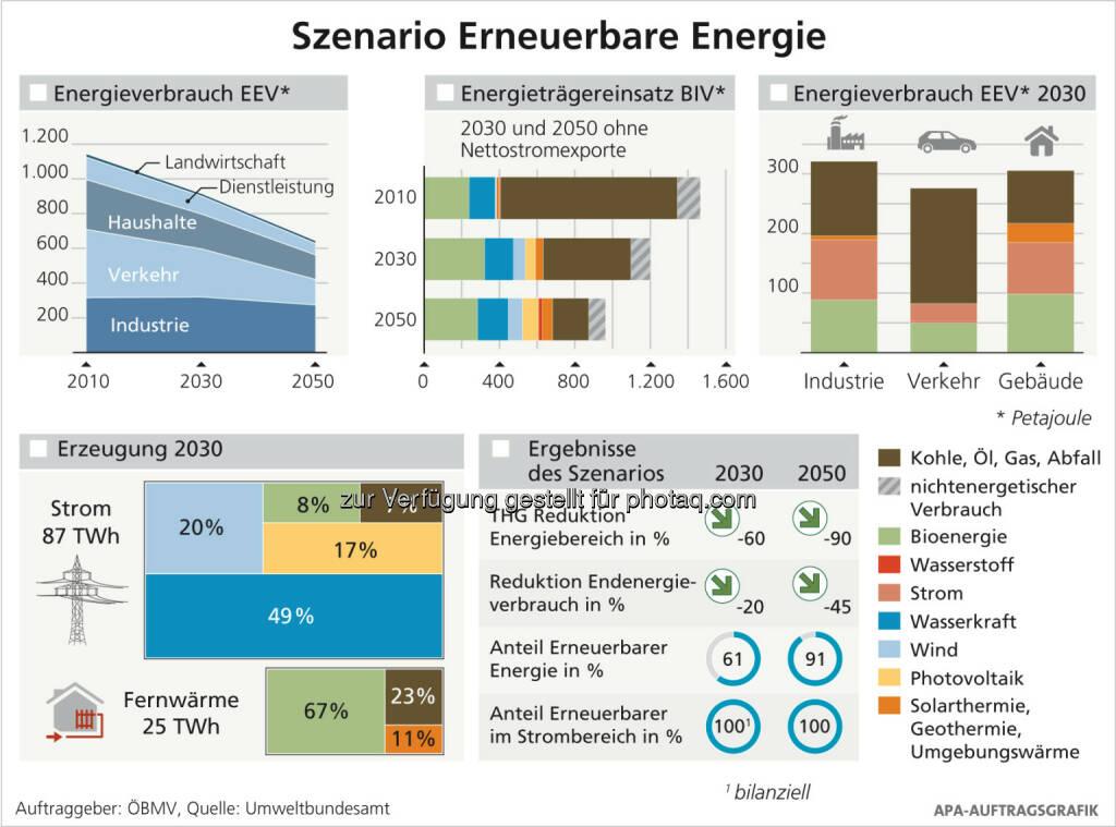 """Infografik Szenario """"Erneuerbare Energie"""" : Erneuerbare lassen die fossilen Energieträger bereits 2030 hinter sich : © APA-Auftragsgrafik, © Aussender (12.04.2016)"""