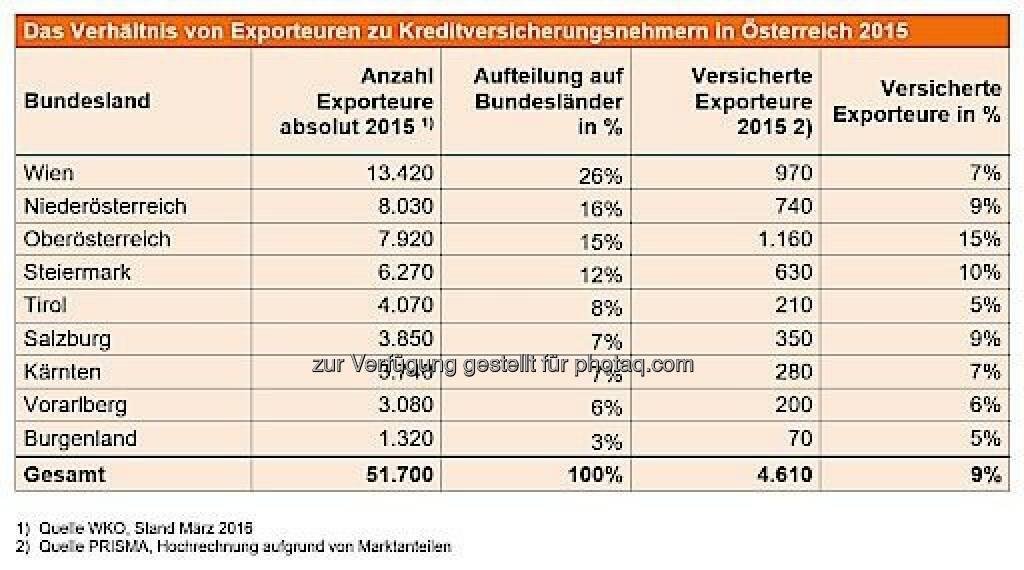 """Grafik """"Das Verhältnis von Exporteuren zu Kreditversicherungsnehmern in Österreich 2015"""" : Österreichisches Exportrisiko nicht abgesichert : Fotocredit: Prisma, © Aussender (13.04.2016)"""
