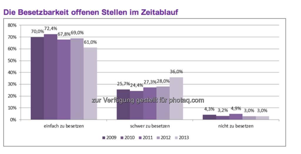Die 500 größten österreichische Unternehmen erwarten, dass 39,0 Prozent ihrer offenen Stellen im Jahr 2013 nur schwer oder gar nicht mit neuen Mitarbeitern besetzt werden können. Insgesamt haben alle befragten Unternehmen im Jahr 2013 vakante Positionen zu besetzen, wobei die Mehrzahl der Unternehmen eine Wiederbesetzung freigewordener Positionen plant und nicht von einem Nettoanstieg der Mitarbeiteranzahl ausgeht. (c) Monster (11.04.2013)