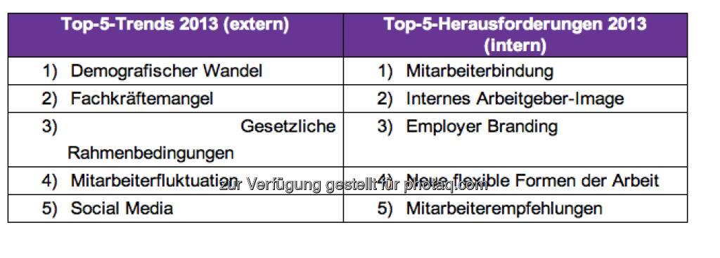 Mitarbeiterempfehlungen und neue flexible Formen der Arbeit finden sich erstmalig in den Top-5 der wichtigsten internen Herausforderungen aus Sicht der 500 größten Unternehmen Österreichs wieder. In den Top-5 der bedeutendsten externen Trends ist hingegen die Wirtschafts- und Eurokrise im Vergleich zu 2012 nicht mehr präsent. Neu findet man hier das Thema Mitarbeiterfluktuation (c) Monster (11.04.2013)