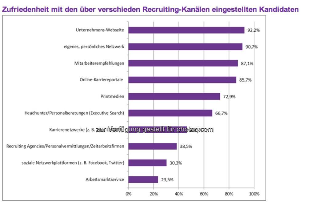 Effektivität der Rekrutierungskanäle: Demnach sind 92,2 Prozent aller befragten Unternehmen mit den Kandidaten, die über die eigene Unternehmens-Webseite eingestellt wurden, sehr zufrieden oder zufrieden, womit dies der effektivste Rekrutierungskanal ist. Auf den Plätzen zwei bis vier folgen das eigene, persönliche Netzwerk des Recruiters (90,7 Prozent), Mitarbeiterempfehlungen (87,1 Prozent) und Online-Karriereportale (85,7 Prozent). (c) Monster (11.04.2013)