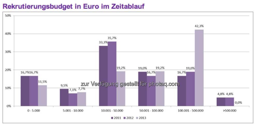 Diese Entwicklung zeigt, dass die Top-500-Unternehmen aus Österreich im Jahr 2013 insgesamt mehr Geld für die Rekrutierung bereitstellen, als dies noch vor einem Jahr der Fall war (c) Monster (11.04.2013)