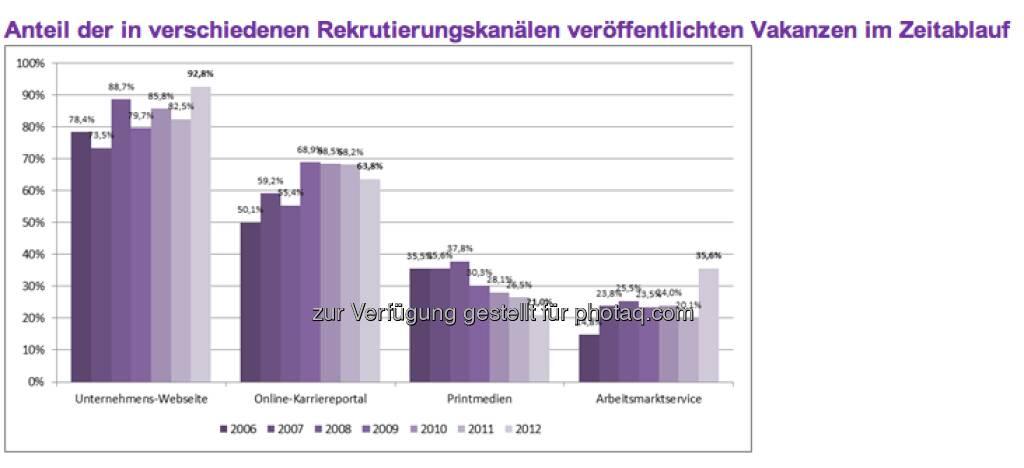Der wichtigste Rekrutierungskanal ist das Internet:  92,8 Prozent aller Vakanzen werden von den Unternehmen auf der eigenen Unternehmens-Webseite veröffentlicht. Für 63,8 Prozent aller Stellenanzeigen nutzen die Unternehmen Online-Karriereportale (c) Monster (11.04.2013)
