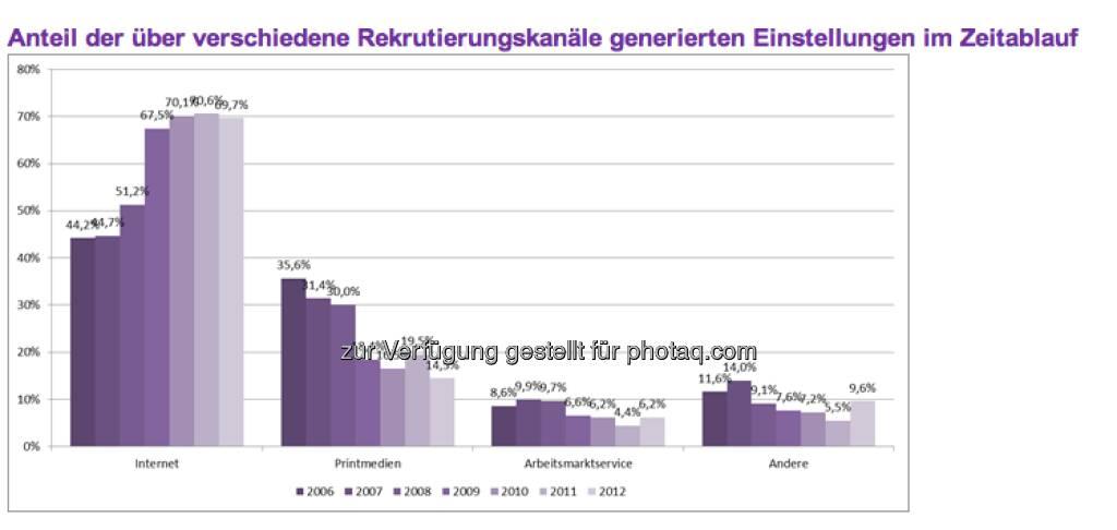 Dominanz der elektronischen Bewerbung: Insgesamt erreichen die Top-500-Unternehmen aus Österreich mehr als acht von zehn Bewerbungen auf elektronischen Weg. 46,0 Prozent aller Bewerbungseingänge entfallen auf die E-Mail- und 39,9 Prozent auf die Formularbewerbung. Nur noch 11,3 Prozent aller eingehenden Bewerbungen sind papierbasierte Bewerbungsmappen. Diese Form der Bewerbung wird auch nur noch von lediglich 1,4 Prozent der Unternehmen bevorzugt. Dagegen präferieren 36,6 Prozent die E-Mail- und 59,2 Prozent die Formularbewerbung (c) Monster (11.04.2013)