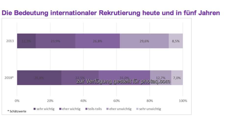 """Internationale Rekrutierung gewinnt zukünftig an Bedeutung: Aktuell betrachten 35,2 Prozent aller antwortenden Unternehmen internationale Rekrutierung als wichtig. """"Die Zukunftsprognose der Studienteilnehmer für das Jahr 2018 besagt, dass dann bereits etwa jedes zweite Unternehmen internationale Rekrutierung als wichtig ansehen wird"""" (c) Monster (11.04.2013)"""
