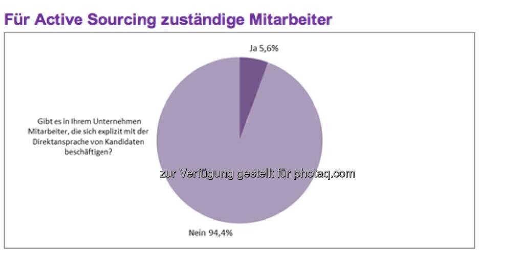 Insgesamt gehen die größten österreichischen Firmen bei 14,9 Prozent ihrer zu vergebenen offenen Stellen aktiv auf interessante Kandidaten zu. Die hierfür am besten geeigneten Kanäle sind nach Ansicht der Unternehmen das persönliche Netzwerk der Recruiter (89,4 Prozent) sowie ein interner Talent-Pool (89,4 Prozent) (c) Monster (11.04.2013)