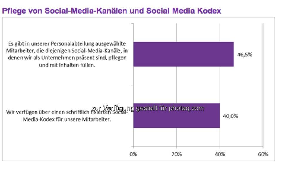 Pflege von Social-Media-Kanälen und Social Media Kodex (c) Monster (11.04.2013)