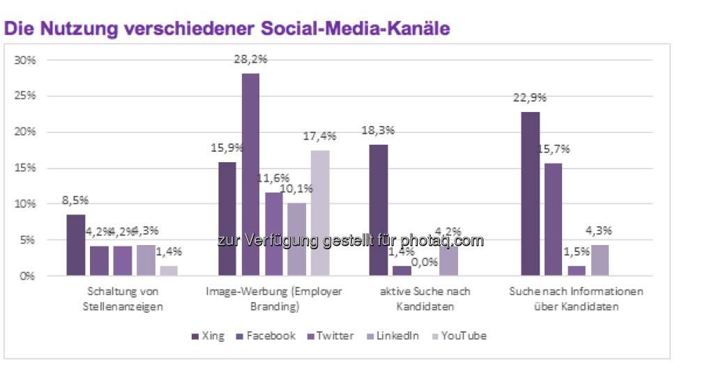 Grundsätzlich verfügt mittlerweile etwa ein Viertel der Unternehmen über eine explizite Strategie für den Einsatz von Social Media in der Personalbeschaffung, und 36,8 Prozent stimmen den Einsatz von Social Media mit anderen Aktivitäten in der Rekrutierung ab. Außerdem besitzen 23,2 Prozent der Studienteilnehmer einen Redaktionsplan zur Gestaltung des eigenen Social-Media-Auftritts. Acht von zehn Unternehmen gehen davon aus, dass der Einsatz von Social Media impliziert, dass die eigenen Recruiter zusätzliche und neue Fähigkeiten erlernen müssen (c) Monster   (11.04.2013)