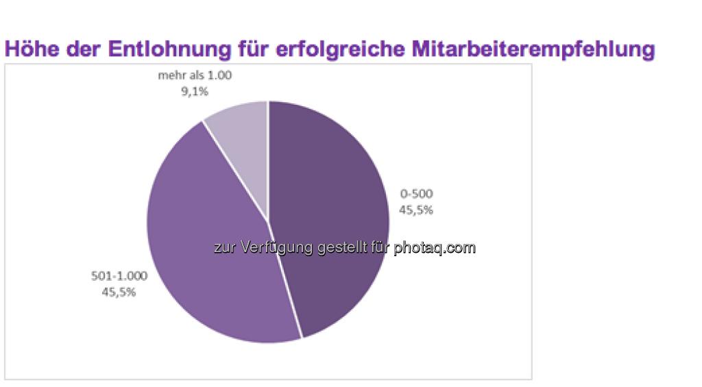 Ebenfalls 45,5 Prozent der befragten Unternehmen belohnen denjenigen Mitarbeiter, der eine letztendlich erfolgreiche Empfehlung ausgesprochen hat, mit mehr als 500 sowie bis zu  1.000 Euro. Mehr als 1.000 Euro Belohnung werden in diesem Fall in 9,1 Prozent der Unternehmen ausgeschüttet (c) Monster (11.04.2013)