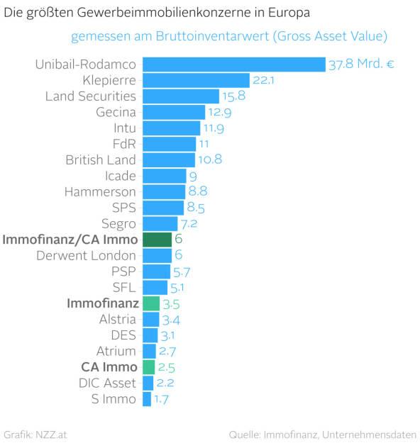 Wie sich Immofinanz/CA Immo in Europa einreihen  (Grafik von http://www.nzz.at) (18.04.2016)