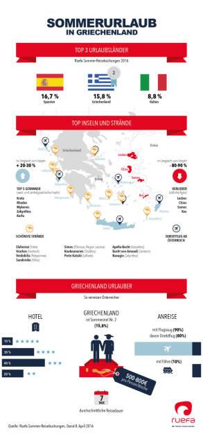 Ruefa Infografik Griechenland : Urlaub in Griechenland - ja oder nein? : Fotocredit: Ruefa, © Aussender (19.04.2016)