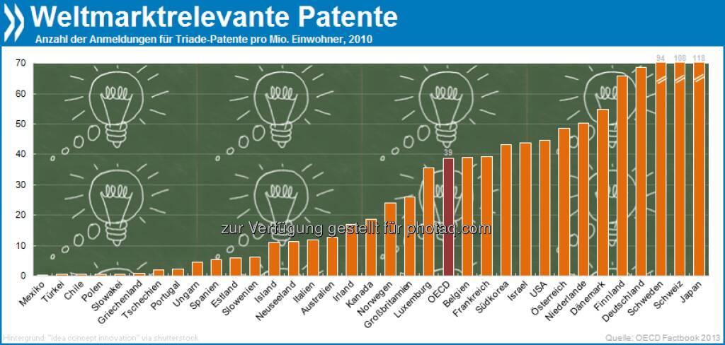 Land der aufgehenden Ideen: Gemessen an der Einwohnerzahl melden japanische Erfinder drei Mal so viele Patente an wie OECD-Länder im Durchschnitt. Schweizer folgen auf Platz zwei der erfinderischen Nationen.  Mehr Infos in OECD Factbook 2013 unter http://bit.ly/16M6Co5 (S. 154f.), © OECD (12.04.2013)