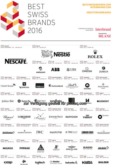 Best Swiss Brands 2016 Ranking : Interbrand kürt die wertvollsten Marken der Schweiz : Fotocredit: obs/Interbrand, © Aussender (22.04.2016)