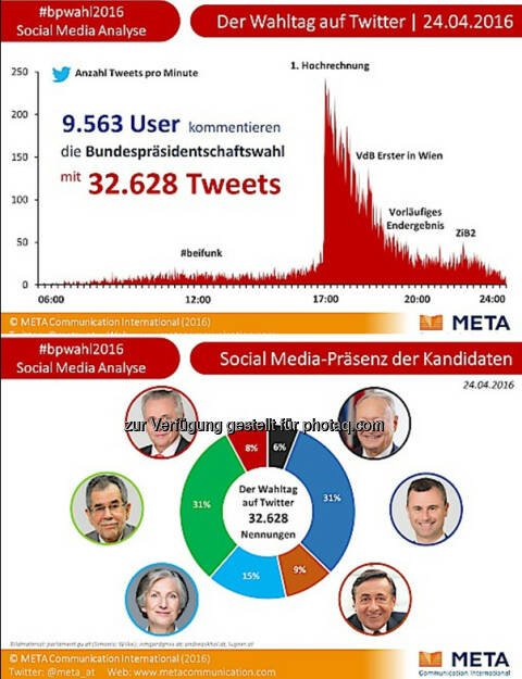 Social Media-Analyse: 32.600 Tweets zum ersten Urnengang der Bundespräsidentschaftswahl : Mehr als 9.500 User kommentierten den Wahltag auf Twitter : Fotocredit: Meta Communication International/Freissler, © Aussender (25.04.2016)