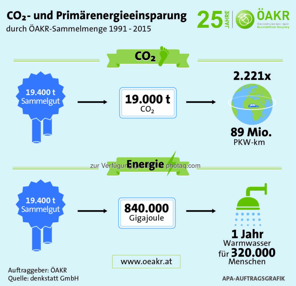 """Grafik """"Einsparungen CO2 und Energie durch ÖAKR"""" : Fotocredit: APA Auftragsgrafik, Auftraggeber: ÖAKR, Quelle: denkstatt, © Aussender (29.04.2016)"""