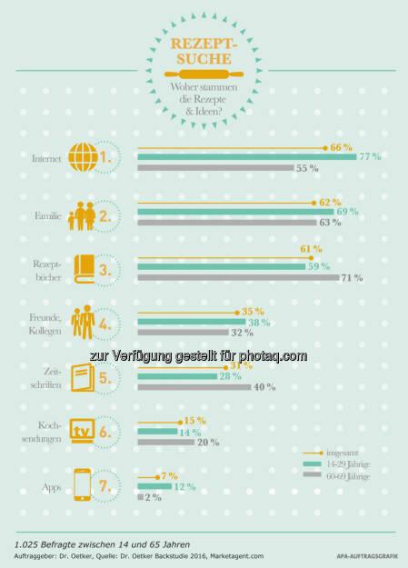 """Grafik """"Rezeptsuche"""" : Woher stammen die Rezepte und Ideen? : Fotocredit: Dr. Oetker/APA Infografik, © Aussender (03.05.2016)"""