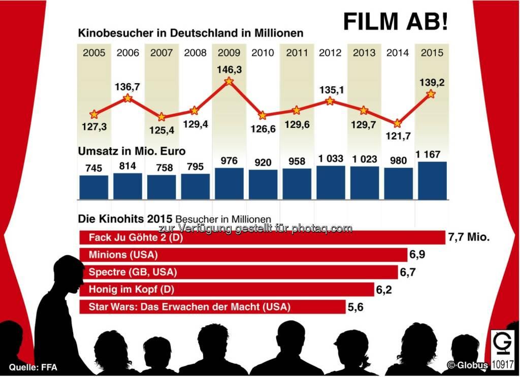 Grafik des Monats - Thema im Mai: Film ab! : Fotocredit: dpa-infografik GmbH, © Aussender (04.05.2016)