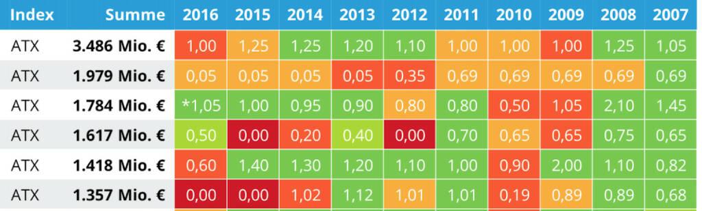 Auflösung: OMV als grösster Dividendenzahler, siehe http://www.photaq.com/page/index/2505 (05.05.2016)