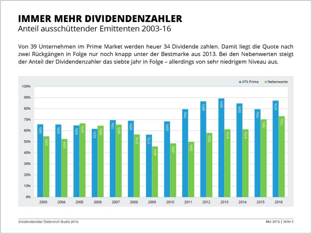 Dividendenstudie - Immer mehr Dividendenzahler, © BSN/Dividendenadel.de (06.05.2016)