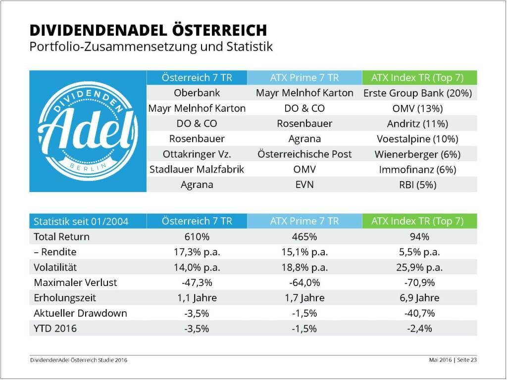 Dividendenstudie - Dividendenadel Österreich, © BSN/Dividendenadel.de (06.05.2016)