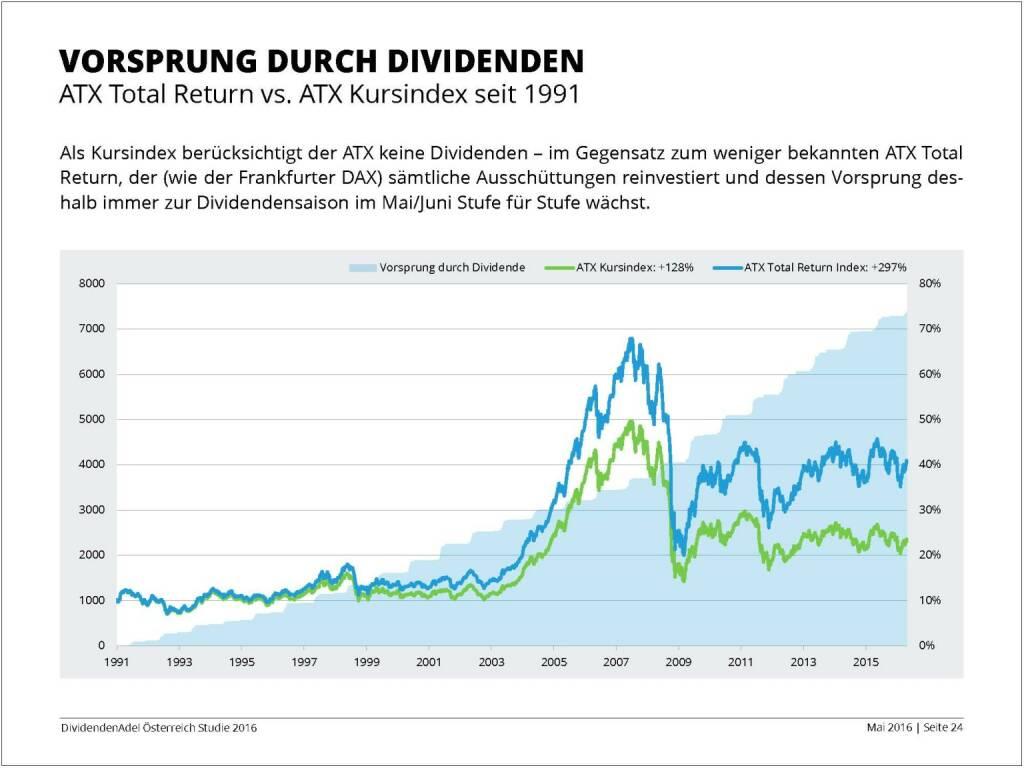 Dividendenstudie - Vorsprung durch Dividenden, © BSN/Dividendenadel.de (06.05.2016)