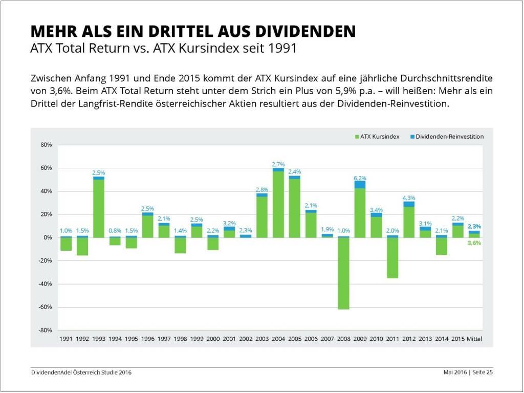 Dividendenstudie - Mehr als ein Drittel aus Dividenden, © BSN/Dividendenadel.de (06.05.2016)