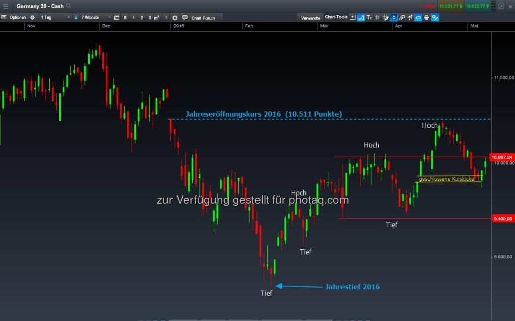 DAX-CFD Tageschart (09.05.2016)